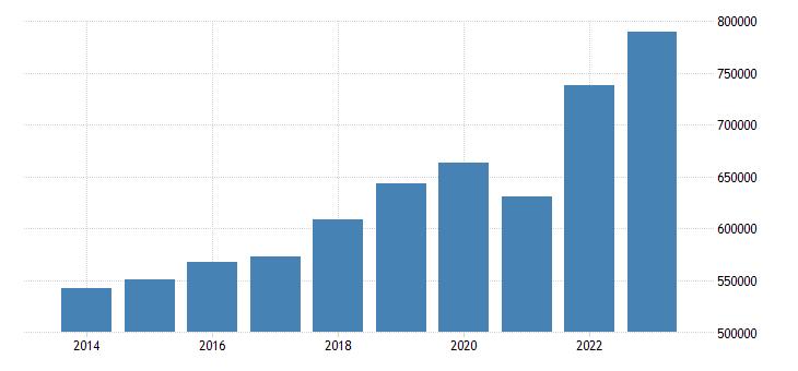netherlands net national income eurostat data