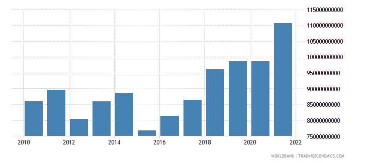 netherlands net taxes on products us dollar wb data