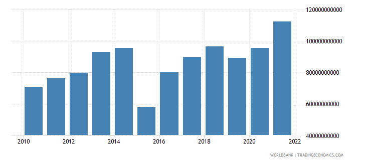 netherlands net trade in goods and services bop us dollar wb data