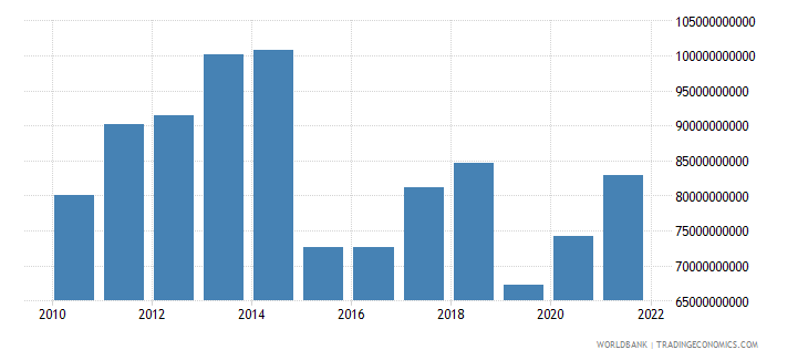 netherlands net trade in goods bop us dollar wb data