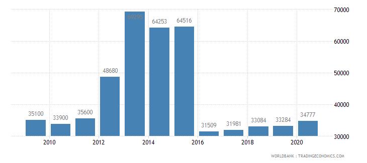 netherlands new businesses registered number wb data
