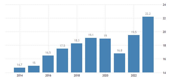netherlands newly employed eurostat data