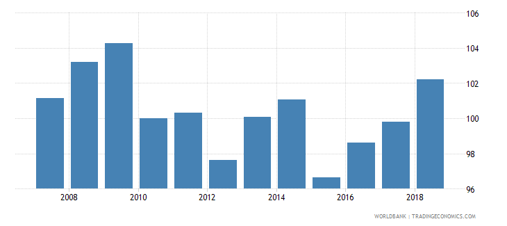 netherlands nominal effecive exchange rate wb data