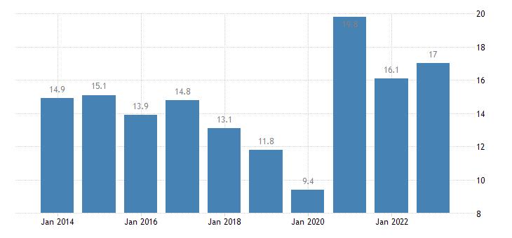 netherlands nominal unit labour cost eurostat data
