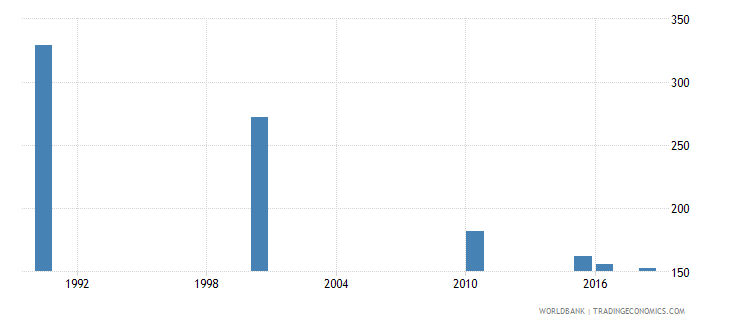 netherlands number of deaths ages 5 14 years wb data