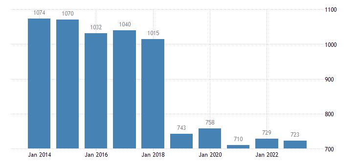 netherlands number of sheep eurostat data