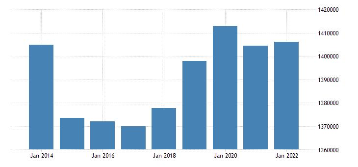 netherlands number of touristic establishments eurostat data