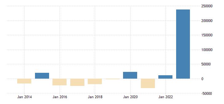 netherlands other investment eurostat data