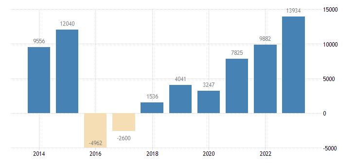 netherlands other investment general gov eurostat data