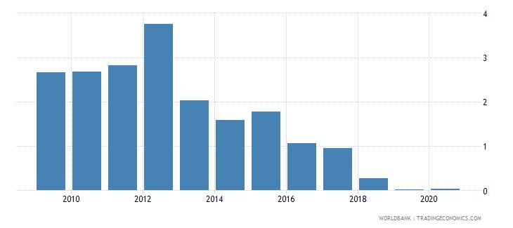 netherlands outstanding international public debt securities to gdp percent wb data