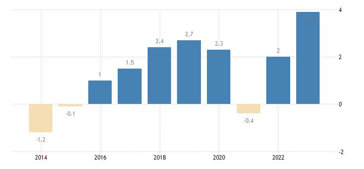 netherlands overall employment growth eurostat data