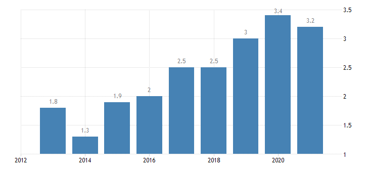 netherlands overcrowding rate above 60percent of median equivalised income eurostat data