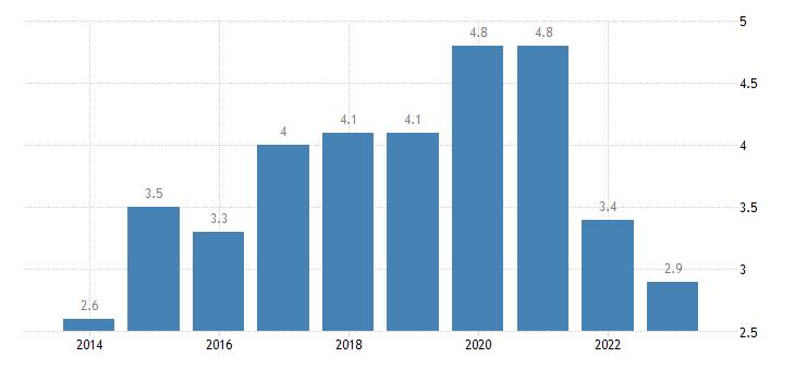 netherlands overcrowding rate eurostat data