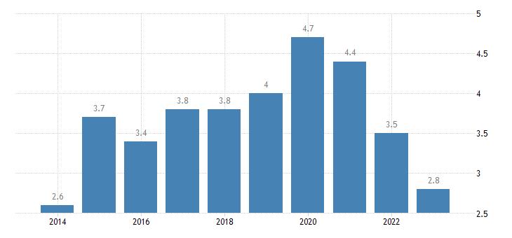 netherlands overcrowding rate females eurostat data