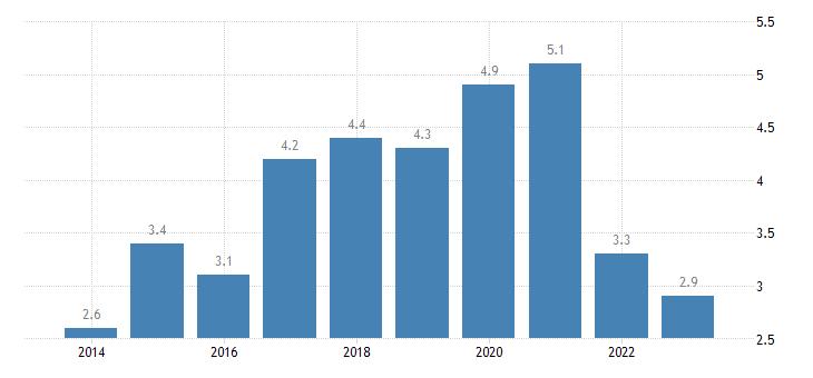 netherlands overcrowding rate males eurostat data