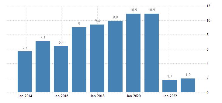 netherlands overcrowding rate tenant rent at market price eurostat data