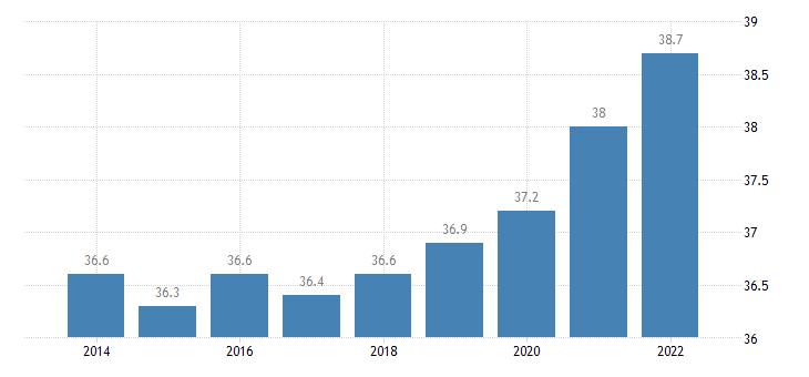 netherlands part time employment rate eurostat data