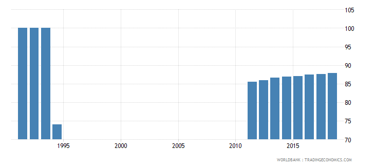 netherlands percentage of teachers in pre primary education who are female percent wb data