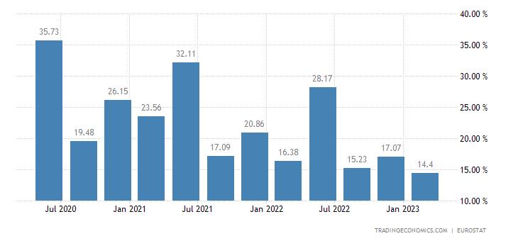 Netherlands Gross Household Saving Rate