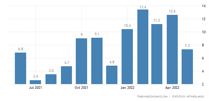 Netherlands Household Consumption YoY
