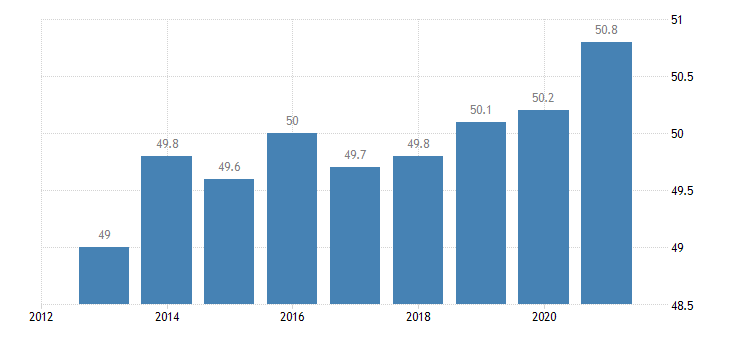 netherlands persons employed part time from 15 to 64 years eurostat data