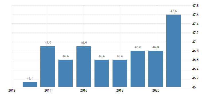 netherlands persons employed part time from 20 to 64 years eurostat data