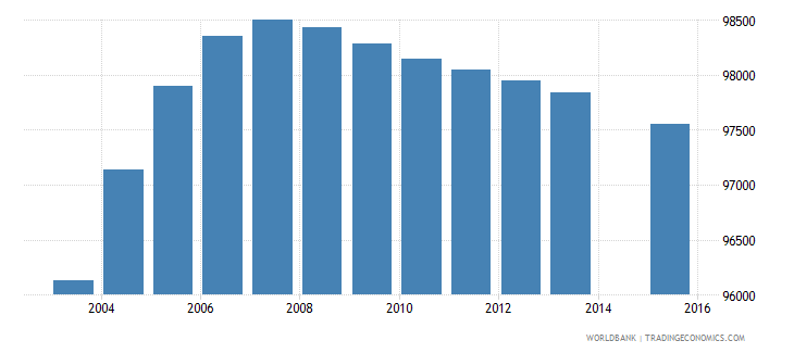 netherlands population age 15 female wb data