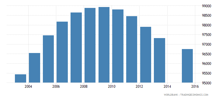 netherlands population age 16 female wb data