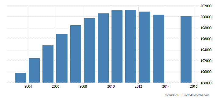 netherlands population age 19 total wb data