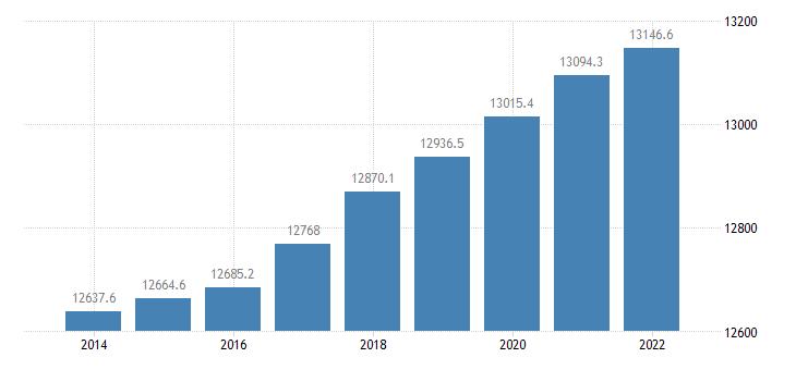 netherlands population aged 15 74 eurostat data