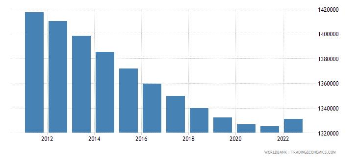 netherlands population ages 0 14 female wb data