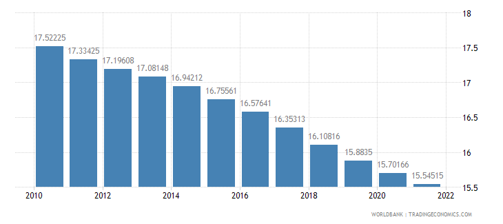 netherlands population ages 0 14 percent of total wb data