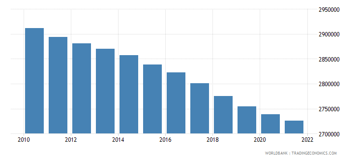 netherlands population ages 0 14 total wb data