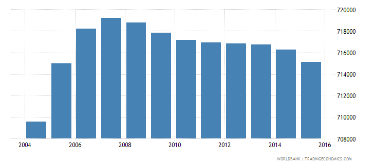 netherlands population ages 12 18 male wb data