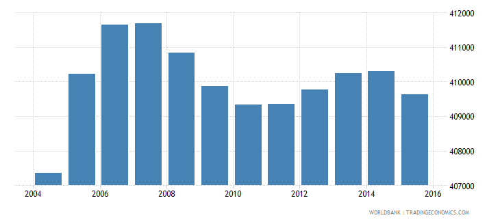 netherlands population ages 13 16 male wb data