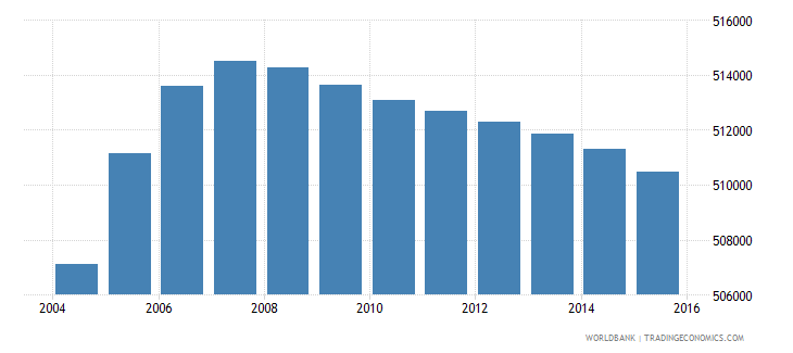 netherlands population ages 13 17 male wb data