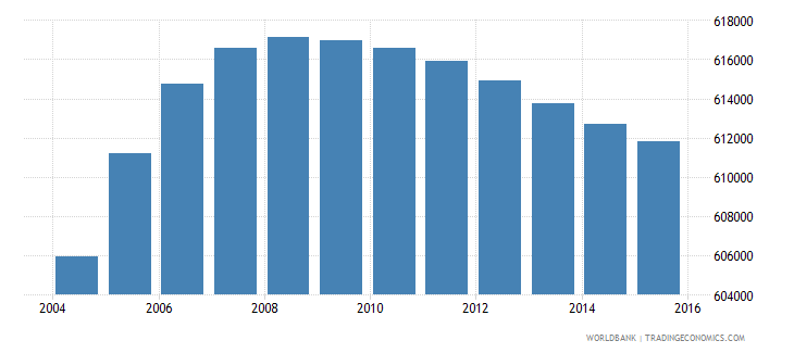 netherlands population ages 13 18 male wb data