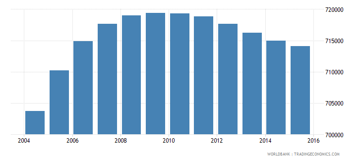 netherlands population ages 13 19 male wb data