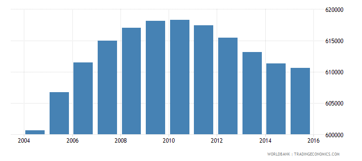 netherlands population ages 14 19 male wb data