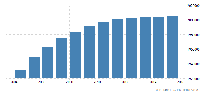 netherlands population ages 15 24 total wb data