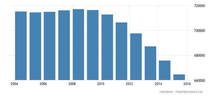 netherlands population ages 5 11 male wb data