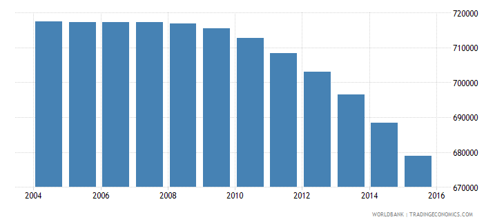 netherlands population ages 6 12 male wb data