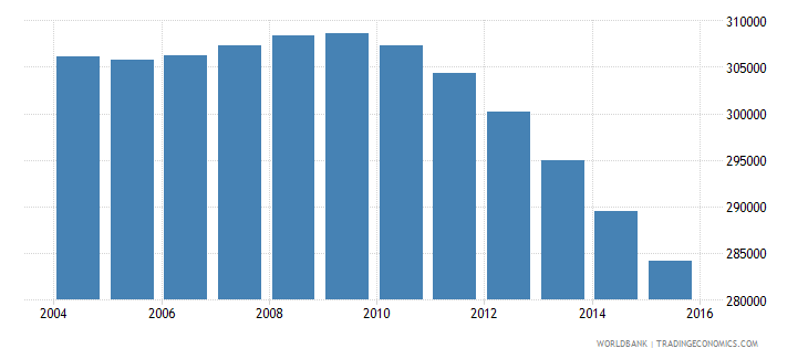 netherlands population ages 7 9 male wb data
