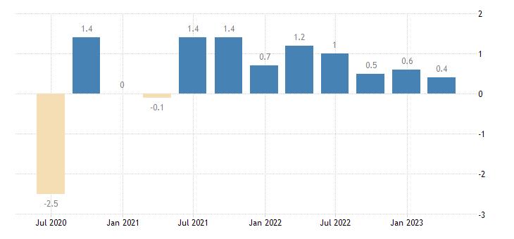 netherlands population employment total employment domestic concept eurostat data