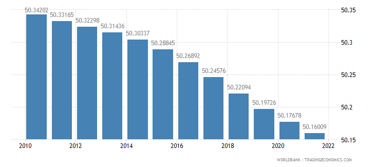 netherlands population female percent of total wb data