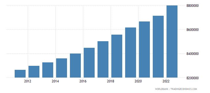 netherlands population male wb data