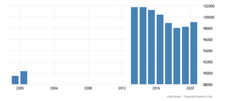 netherlands population of the official age for post secondary non tertiary education female number wb data