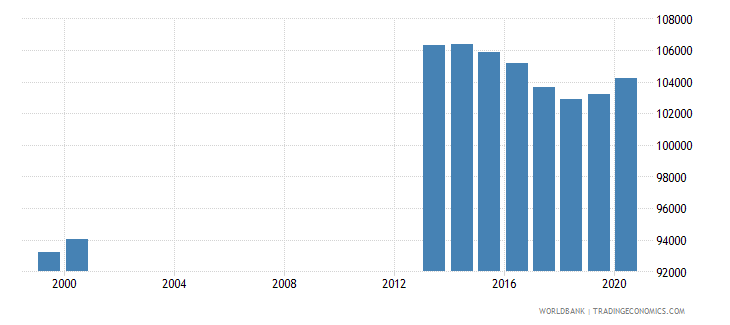 netherlands population of the official age for post secondary non tertiary education male number wb data