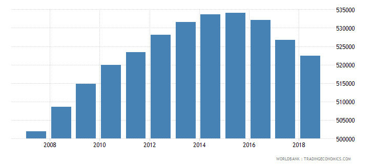 netherlands population of the official age for tertiary education male number wb data