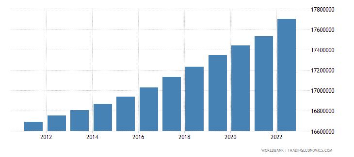 netherlands population total wb data